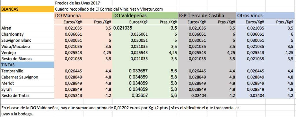 Precios uvas 2017 en la zona de Castilla-La Mancha